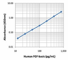 FGF-basic_Human_LegendMax_ELISA_062514