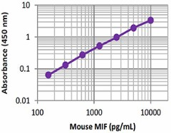 MIF_Mouse_ELISA_Kit_LegMax_112415
